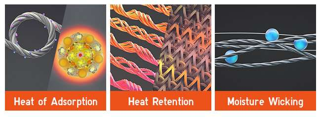 The Power of HEATTECH | Heat of Adsorption, Heat Retention, Moisture Wicking.